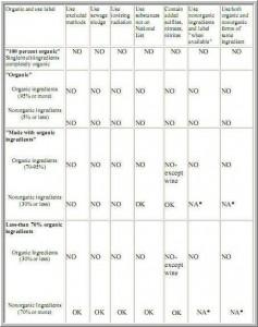 organic-chart